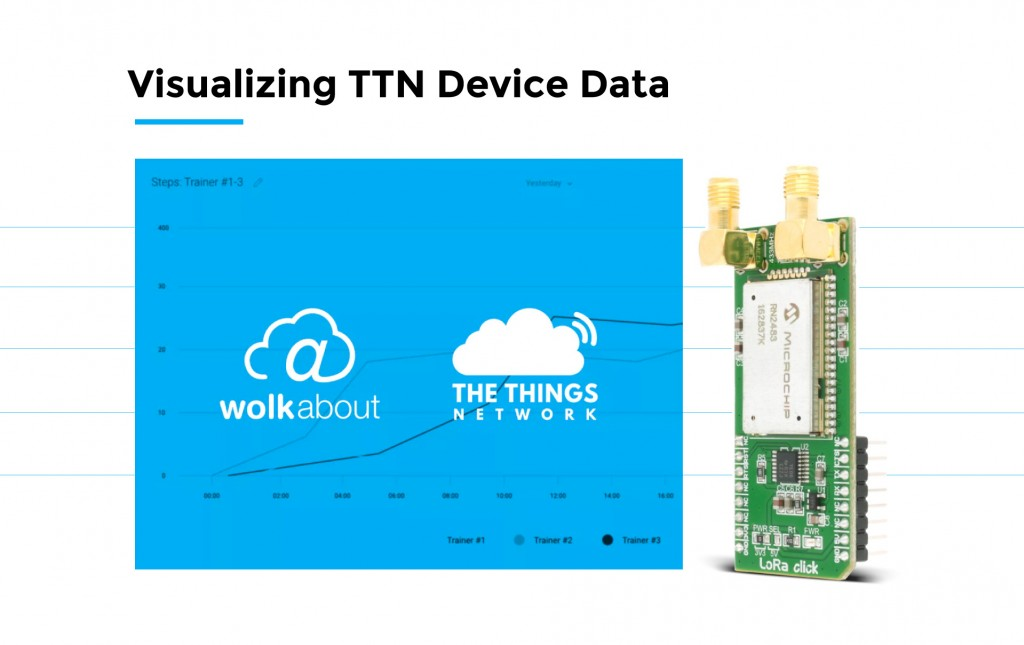 Visualizing TTN Device Data
