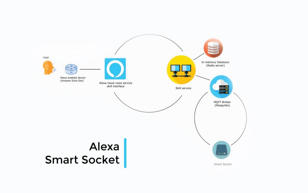 Alexa Smart Socket