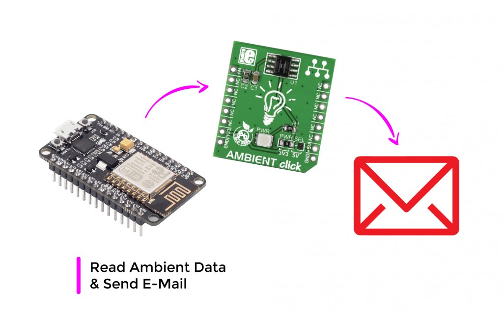 Read Ambient Data & Send E-Mail